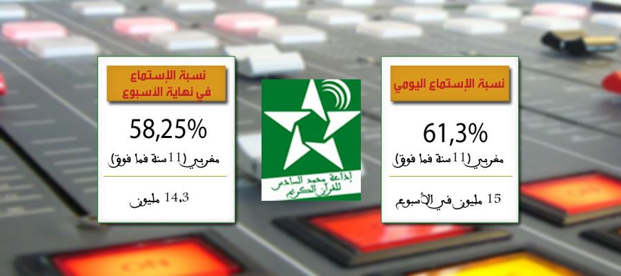 مؤشرات نسبة الإستماع لإذاعة محمد السادس