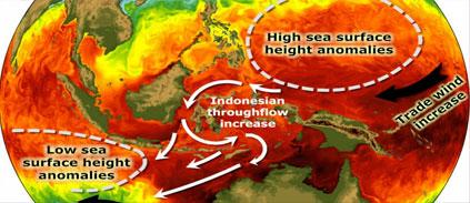 Réchauffement : l'océan Indien a fait tampon