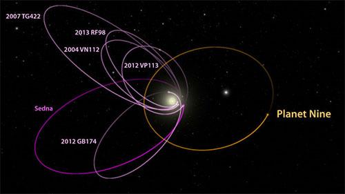 اكتشاف دليل بوجود كوكب تاسع في المجموعة الشمسية